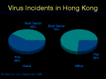 Virus Incidents in Hong Kong